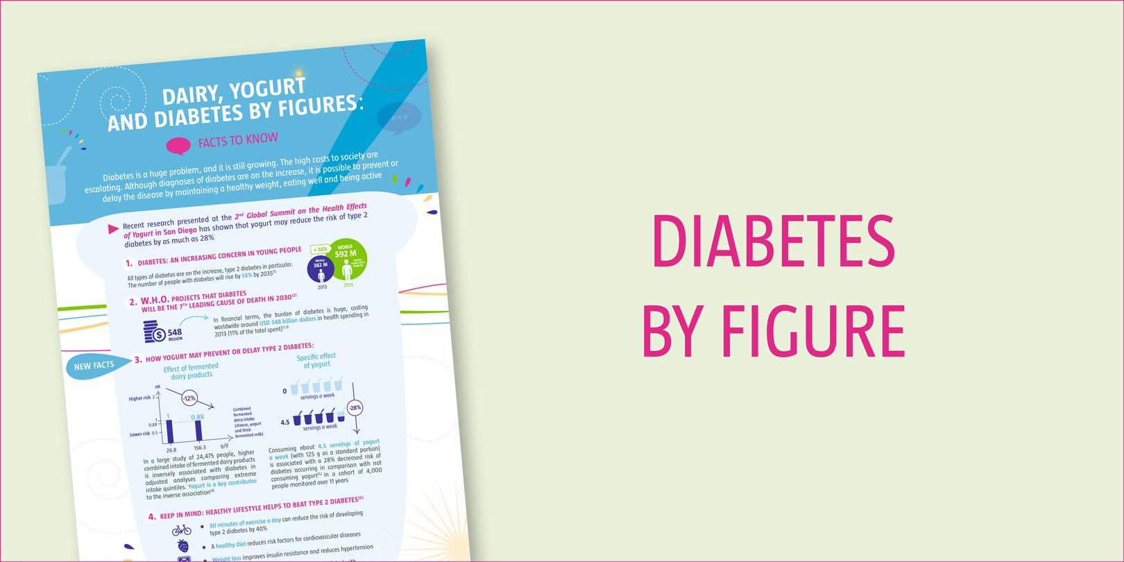 Studie: Joghurt schützt möglicherweise vor Diabetes - WELT