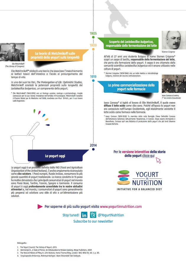 storia-yogurt-2