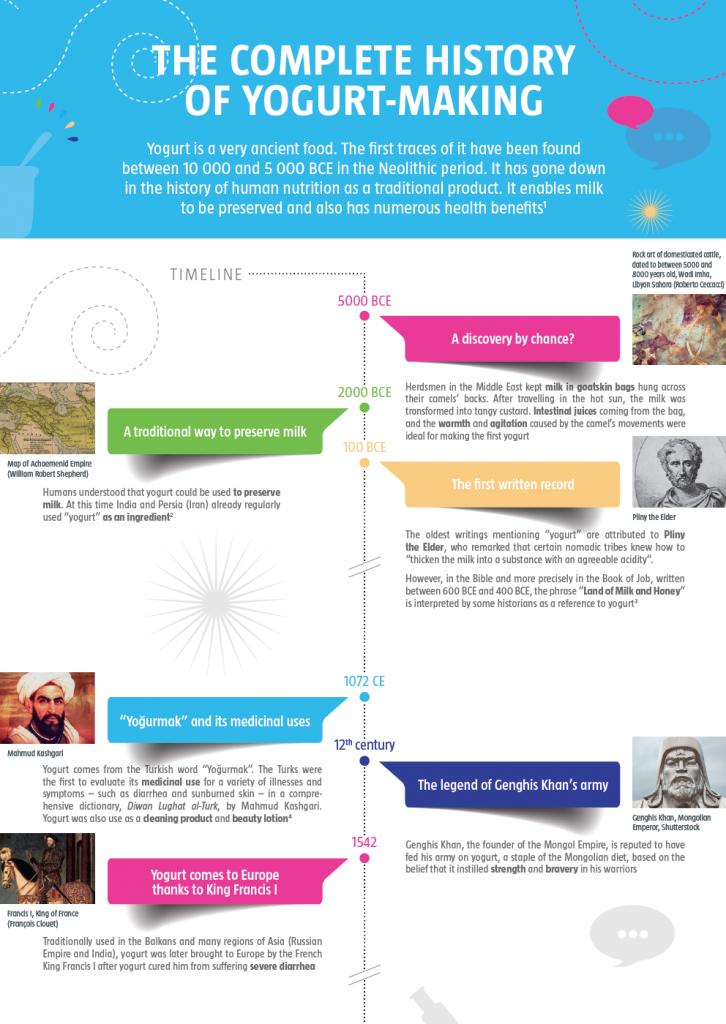 Yogurt history timeline infographic