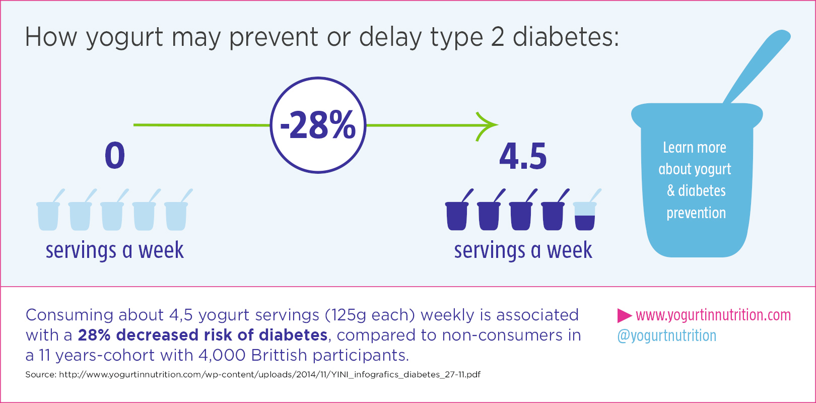 diabetes prevention Type 2 diabetes can be prevented naturally with a healthy lifestyle, for example, a mediterranean diet, getting more exercise, not smoking, and reducing stress, and in some cases, a.