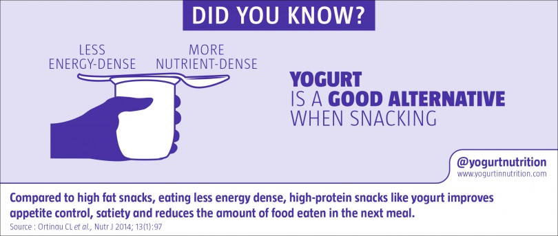 Yogurt is a good alternative when snacking