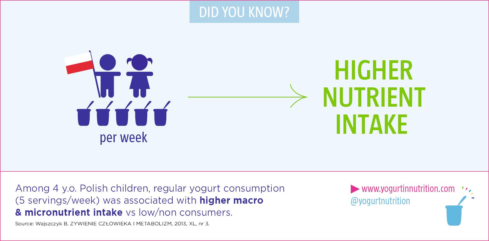 Higher nutrient intake in children wih yogurt consumption