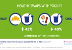 yogurt-snack-diabetes