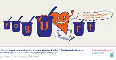 yogurt-cardiovascular-health