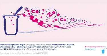 calcium-nutrient-yogurt