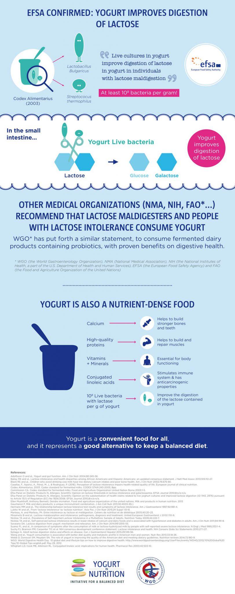infographic-wgo-lactose-5