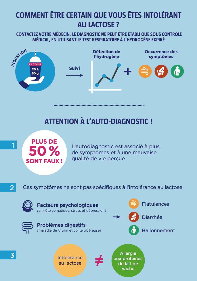 diagnose-lacose-wgo