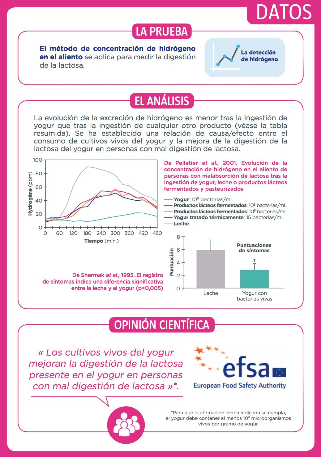 efsa-lactosa-intolerancia-2