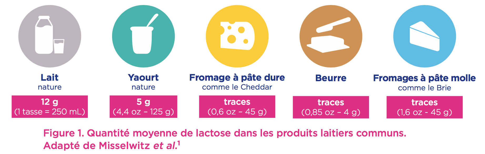 lactose-produits-laitiers