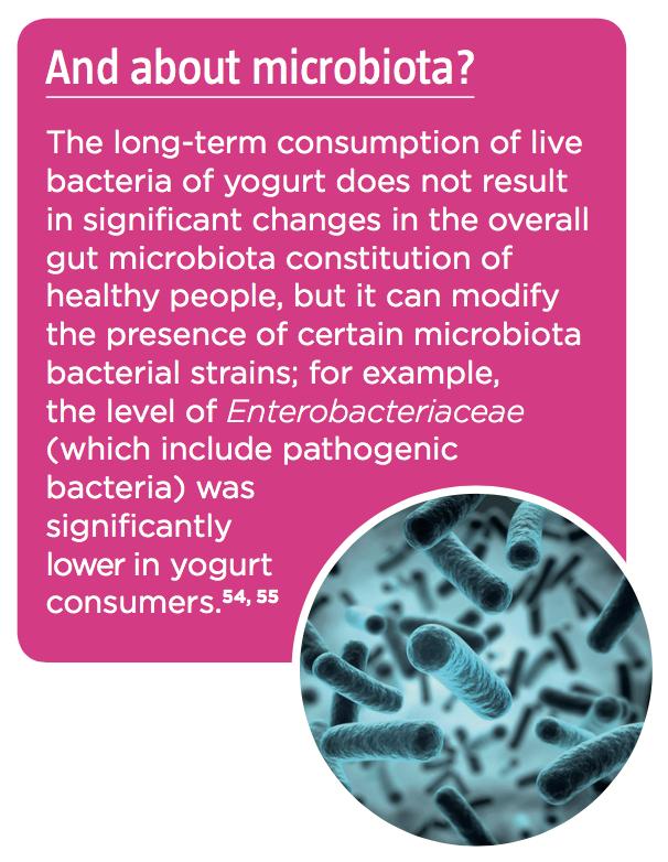 microbiota-yogurt