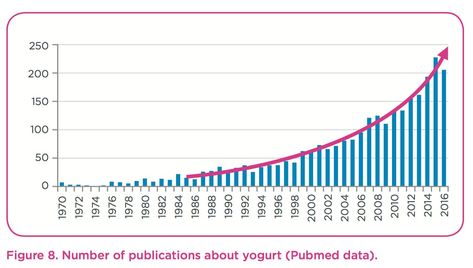 publications-yogurt