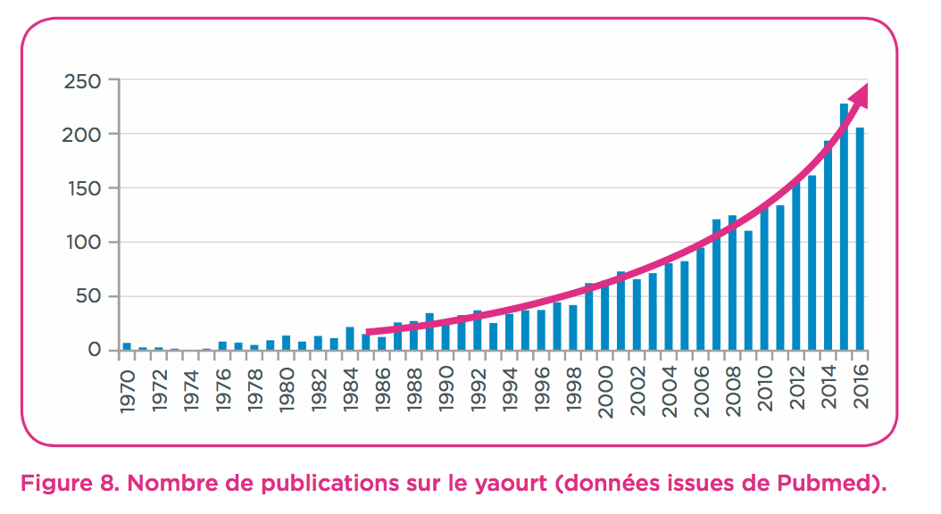 publications-yaourt
