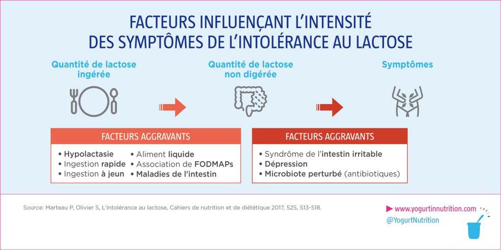 facteurs influencant les symptomes d'intolerance au lactose