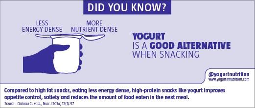 Yogurt is a good alternative when snacking