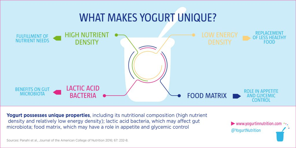 how to include yogurt in daily diet and why yogurt in nutrition