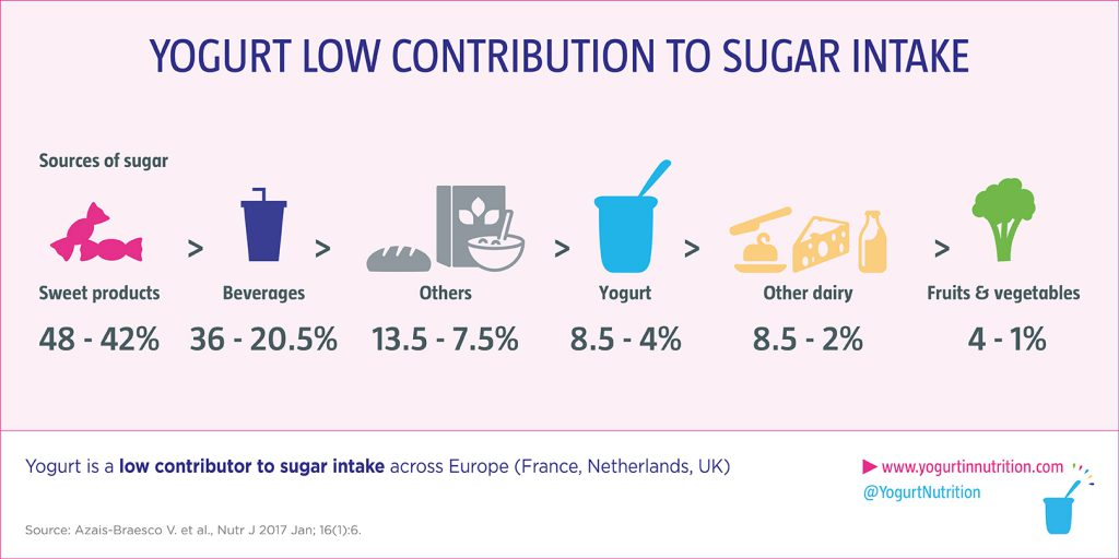 yogurt is a low contributor in sugar intake