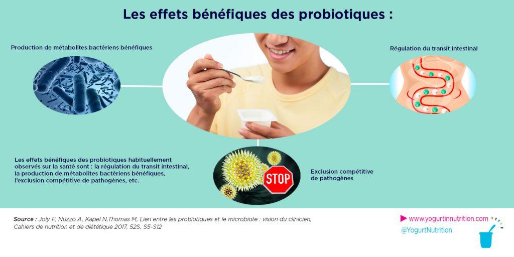 effets benefiques des probiotiques sur le micriobiote intestinal