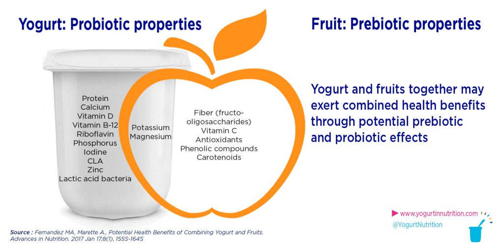 yogurt and fruits may exert combined health benefits through prebiotic and probiotic effects