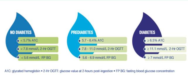 Diabetes dignosis criteria