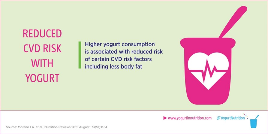 Higher yogurt consumption associated with reduced risk of certain CVD risk factors