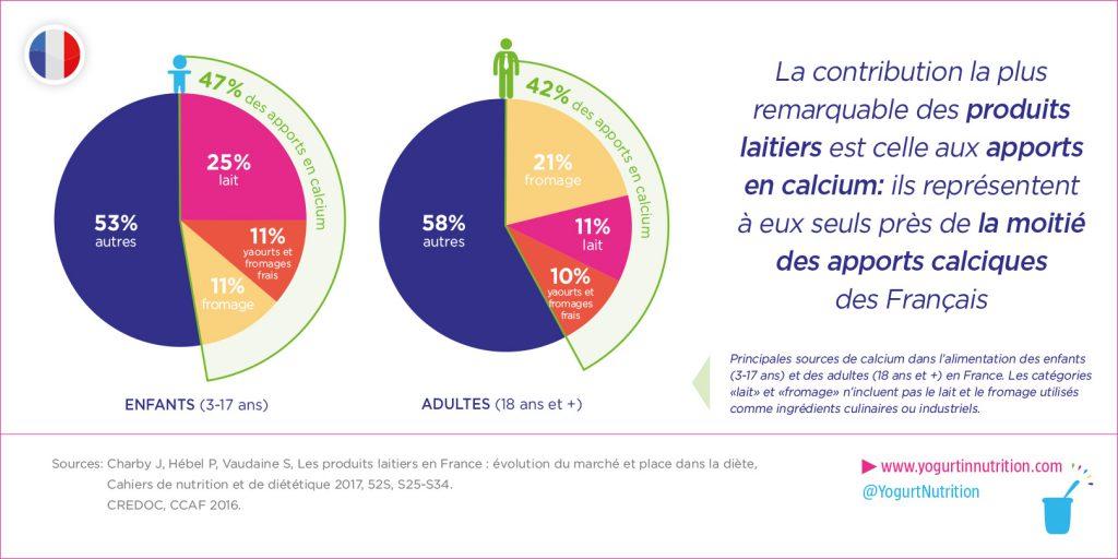 Contribution des produits laitiers aux apports en calcium