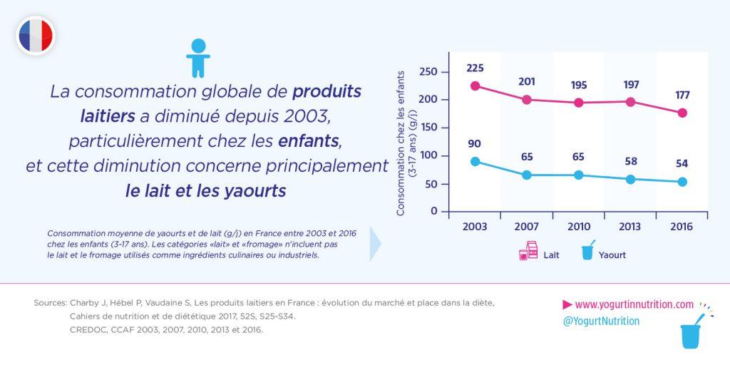 Diminution de la consommation globale de produits laitiers chez les enfants depuis 2003