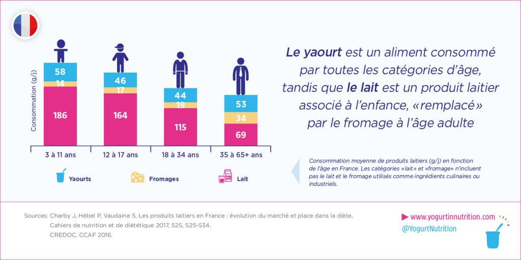 Consommation de yaourt par toutes les catégories d'age alors que le lait reste associé à l'enfance