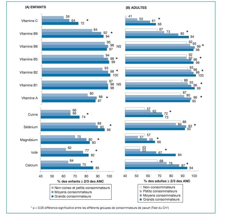 Proportion d'enfants et d'adultes français au-dessus des 2/3 des Apports Nutritionnels Conseillés