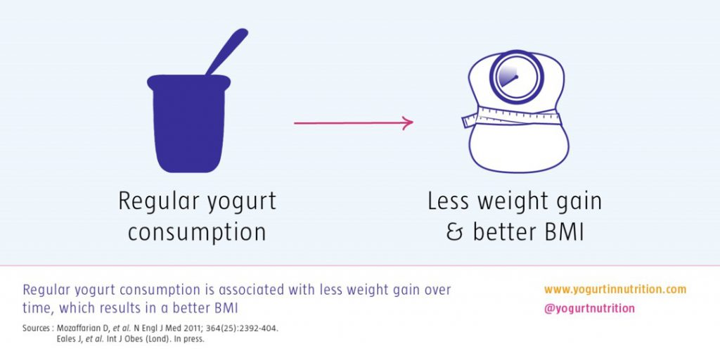 regular yogurt consumption is associated with less weight gain over time