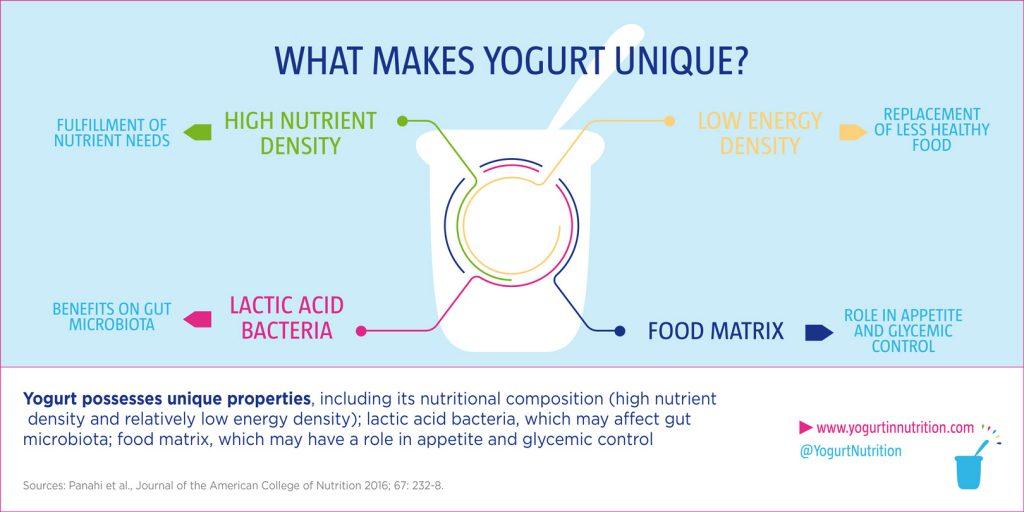 What makes yogurt unique: high nutrient density, low energy density, lactic acid bacteria and food matrix