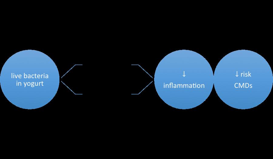 hutkins probiotics interactions with microbiota nutrition 2018 yogurt