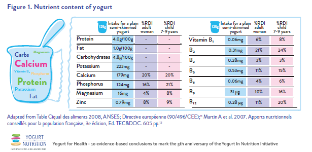 Nutrient content of yogurt