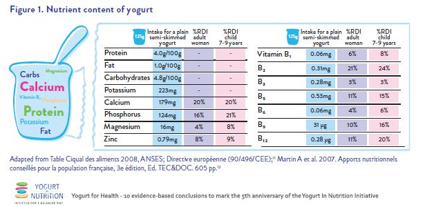 Nutrient content of yogurt