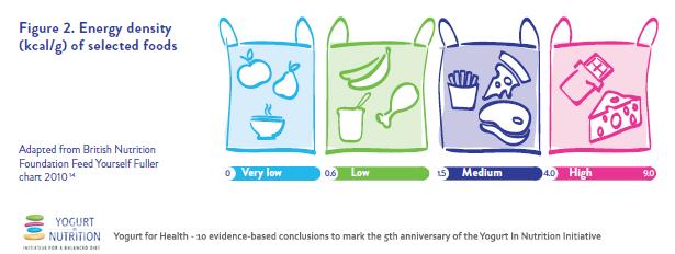 Energy density of selected foods