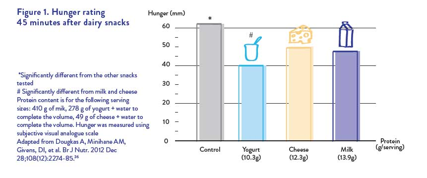 Yogurt consumption decreases the feeling of hunger more than other dairy products