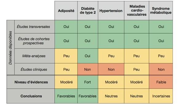 Niveau d'évidence des liens entre la consommation de yaourt et l'adiposité ou certaines maladies cardiométaboliques