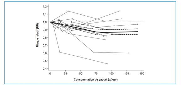 iminution du risque relatif de diabète de type 2 en fonction de la consommation de yaourt. Source: Méta-Analyse d'études d'observation par Gijsbers et al. Am J Clin Nutr. 2016.