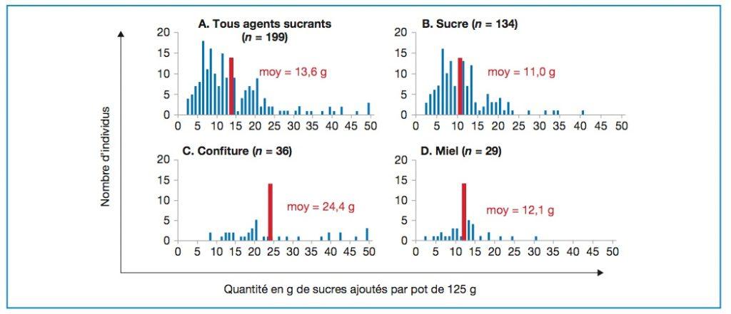 Distribution des consommateurs en fonction de la quantité de sucres ajoutés dans 125 g de yaourt.