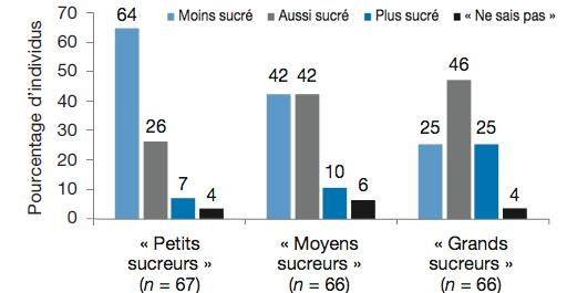 Perception de la saveur sucrée du yaourt consommé