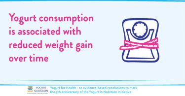 Yogurt consumption is associated with less weight gain over time