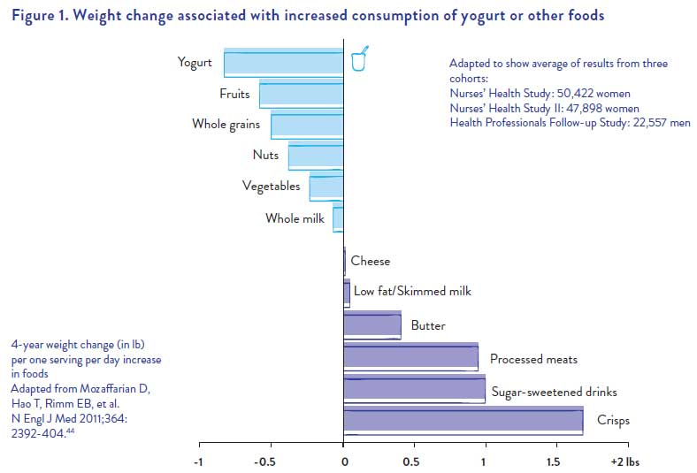 Weight change associated with increased consumption of yogurt and other foods