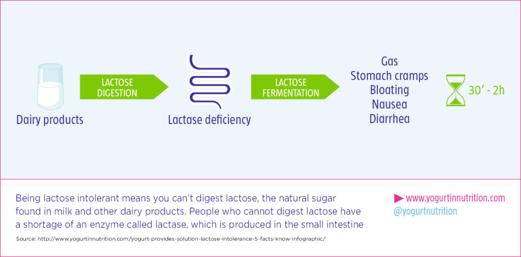 YINI Lactase deficiency mecanisms and symptoms