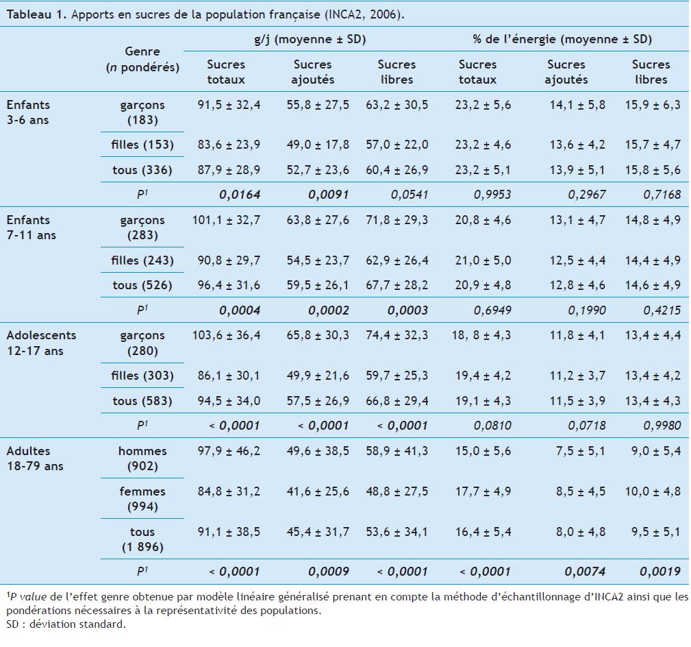 CND - Apports en sucres - tableau 1Apports en sucres de la population française