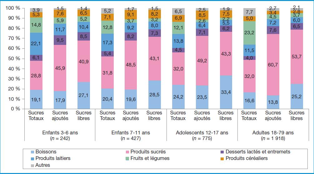 CND - YINI Contributeurs aux apports en sucres