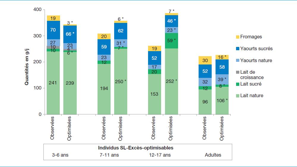 CND-YINI - Impact de l'optimisation sur les produits laitiers