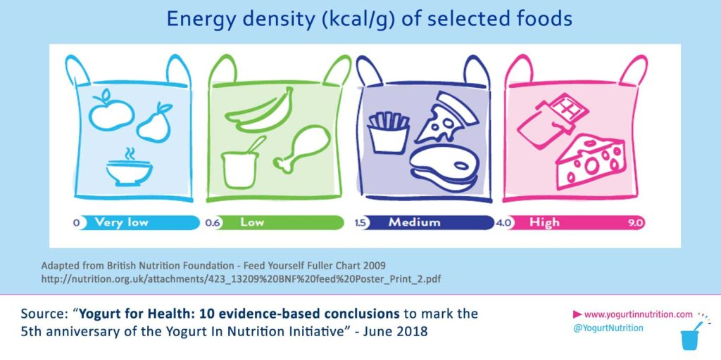YINI Nutrient - Energy density scaling