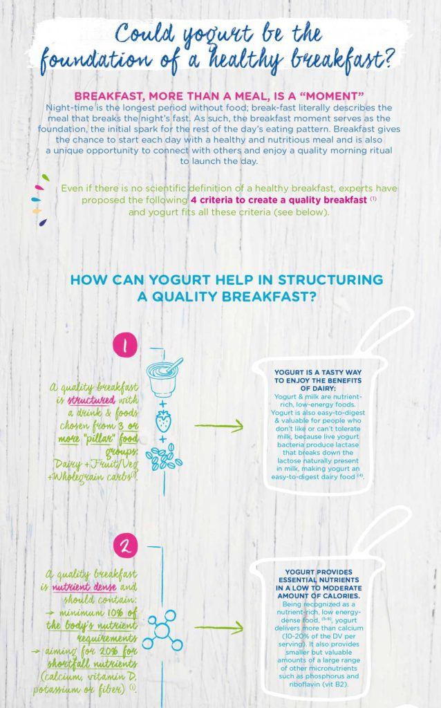 YINI infographics Yogurt and Breakfast - part 1 - Breakfast, more than a meal, a moment part 1