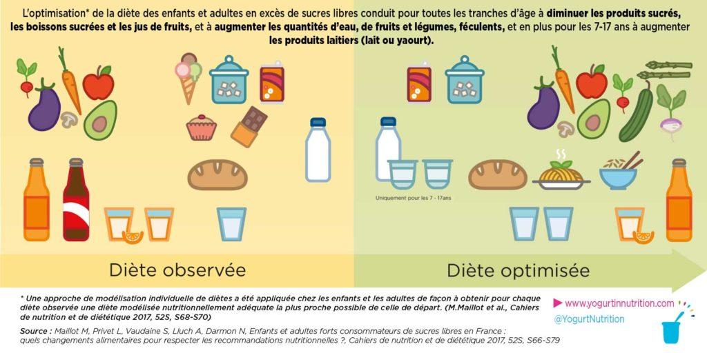 Contribution en sucres - diete optimisée vs observée