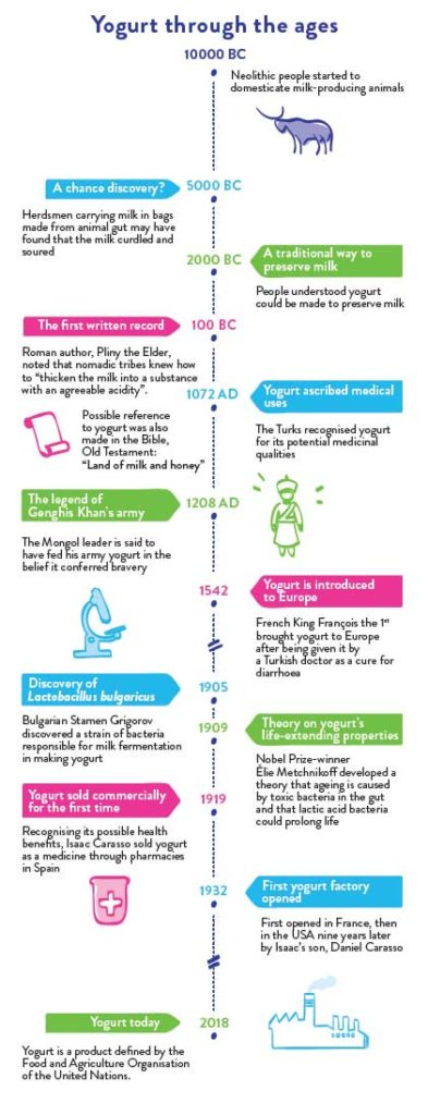 Yogurt through history