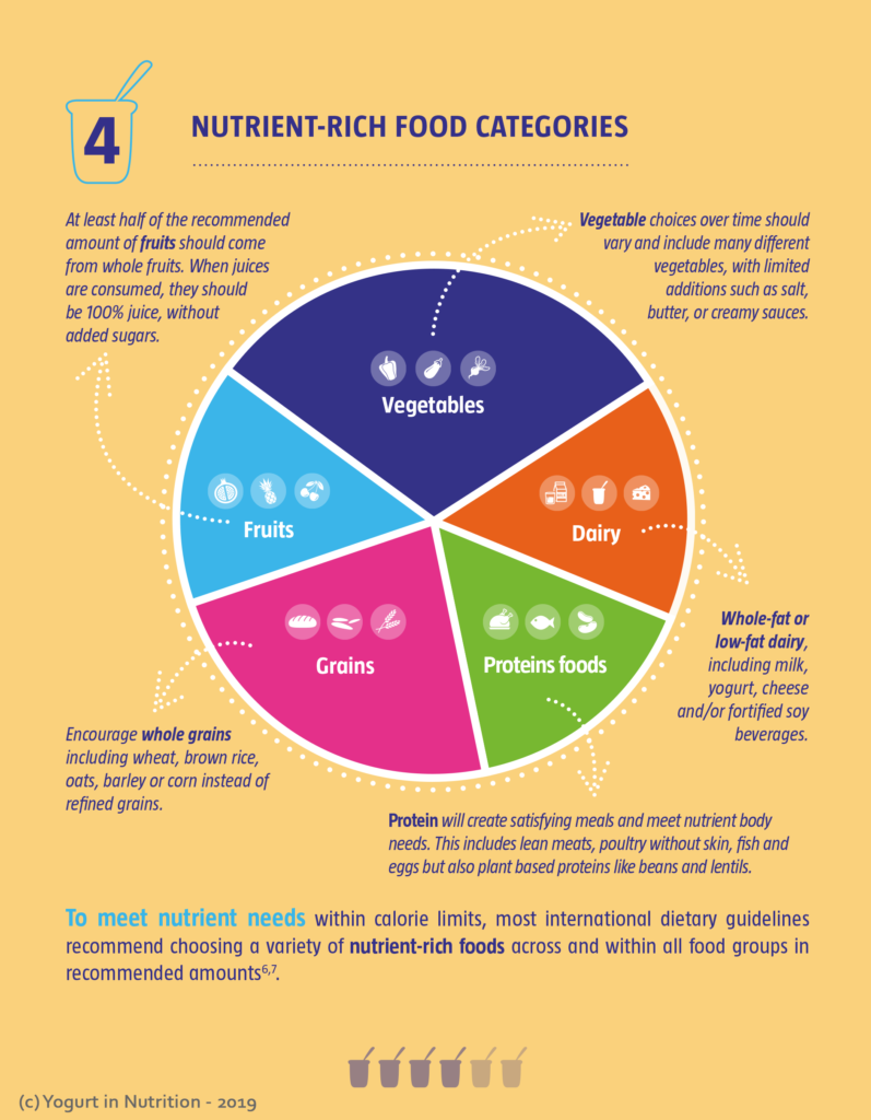 Nutrient rich foods categories